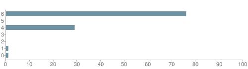Chart?cht=bhs&chs=500x140&chbh=10&chco=6f92a3&chxt=x,y&chd=t:76,0,29,0,0,1,1&chm=t+76%,333333,0,0,10|t+0%,333333,0,1,10|t+29%,333333,0,2,10|t+0%,333333,0,3,10|t+0%,333333,0,4,10|t+1%,333333,0,5,10|t+1%,333333,0,6,10&chxl=1:|other|indian|hawaiian|asian|hispanic|black|white